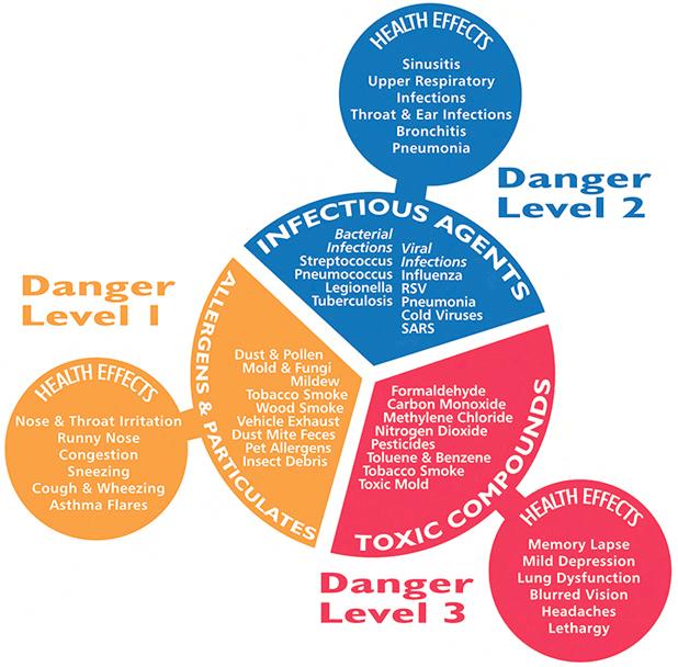 Three Danger Levels regarding Indoor Air Quality